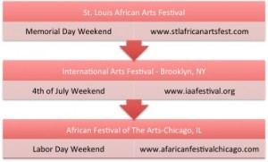 African Arts Festivals in Summer of 2014. Infograph created by Lin. Woods